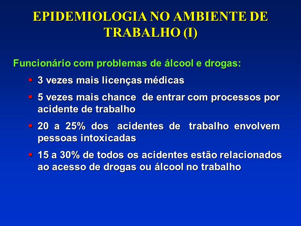EPIDEMIOLOGIA NO AMBIENTE DE TRABALHO (I) Custos indentificáveis do abuso de drogas: 0,5 a 4,2% do PIB Custos indentificáveis do abuso de drogas: 0,5
