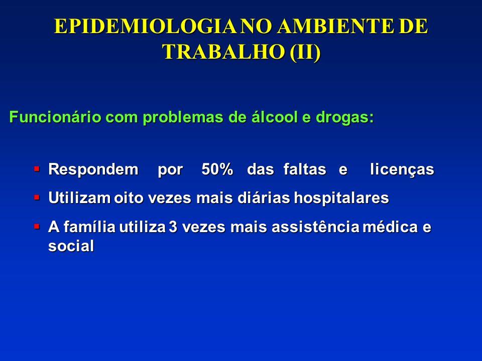 EPIDEMIOLOGIA NO AMBIENTE DE TRABALHO (I) Funcionário com problemas de álcool e drogas: 3 vezes mais licenças médicas 3 vezes mais licenças médicas 5