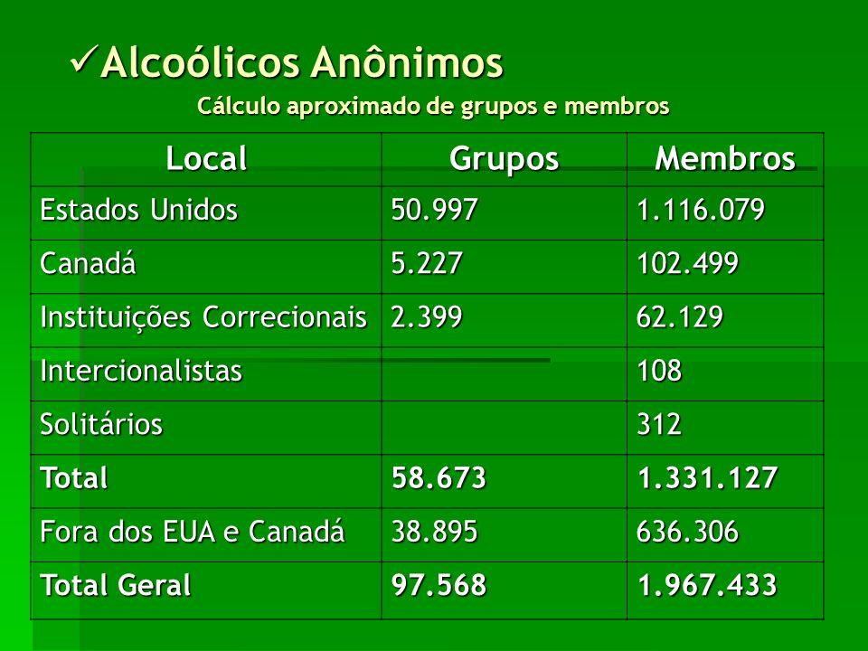 Alcoólicos Anônimos Alcoólicos Anônimos Cálculo aproximado de grupos e membros LocalGruposMembros Estados Unidos 50.9971.116.079 Canadá5.227102.499 Instituições Correcionais 2.39962.129 Intercionalistas108 Solitários312 Total58.6731.331.127 Fora dos EUA e Canadá 38.895636.306 Total Geral 97.5681.967.433