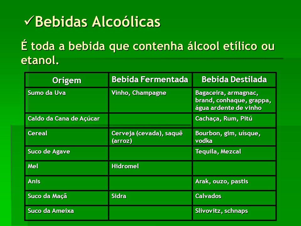 Bebidas Alcoólicas Bebidas Alcoólicas É toda a bebida que contenha álcool etílico ou etanol.