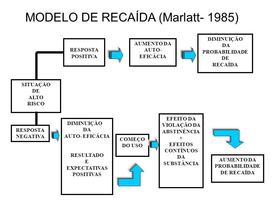 MODELO DE RECAÍDA (Marlatt- 1985) RESPOSTA POSITIVA AUMENTO DA AUTO- EFICÁCIA DIMINUIÇÃO DA PROBABILIDADE DE RECAÍDA SITUAÇÃO DE ALTO RISCO RESPOSTA N
