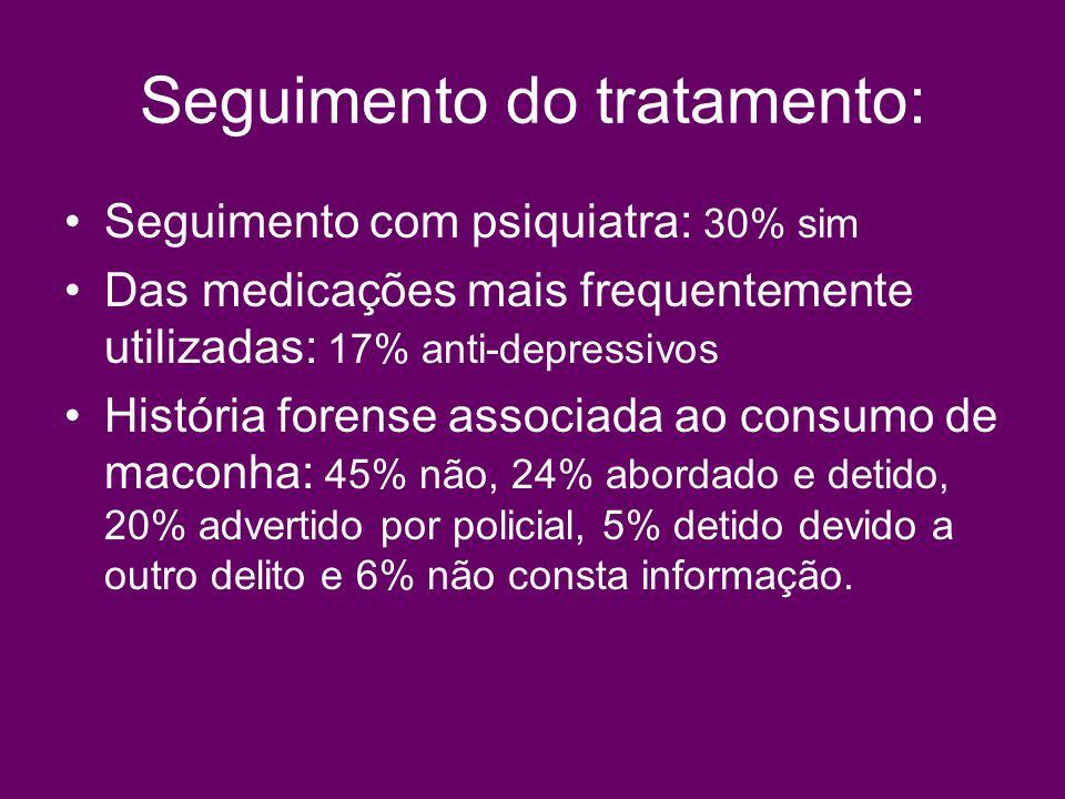 Seguimento do tratamento: Seguimento com psiquiatra: 30% sim Das medicações mais frequentemente utilizadas: 17% anti-depressivos História forense asso