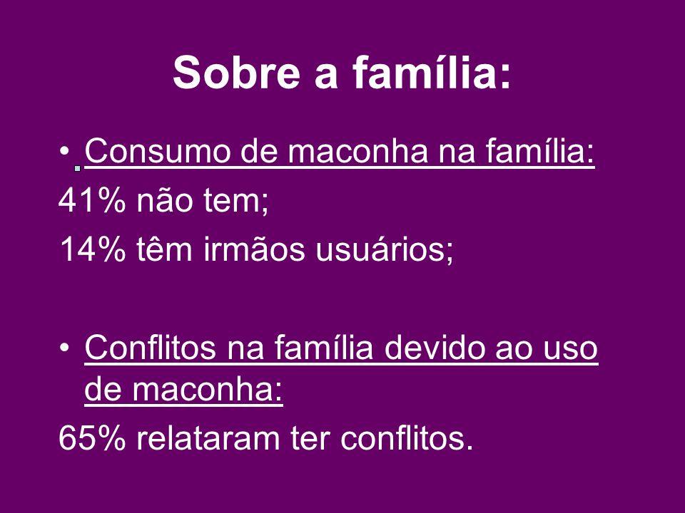 Sobre a família: Consumo de maconha na família: 41% não tem; 14% têm irmãos usuários; Conflitos na família devido ao uso de maconha: 65% relataram ter