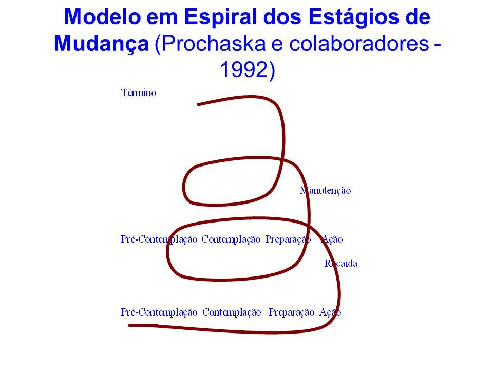Modelo em Espiral dos Estágios de Mudança (Prochaska e colaboradores - 1992)