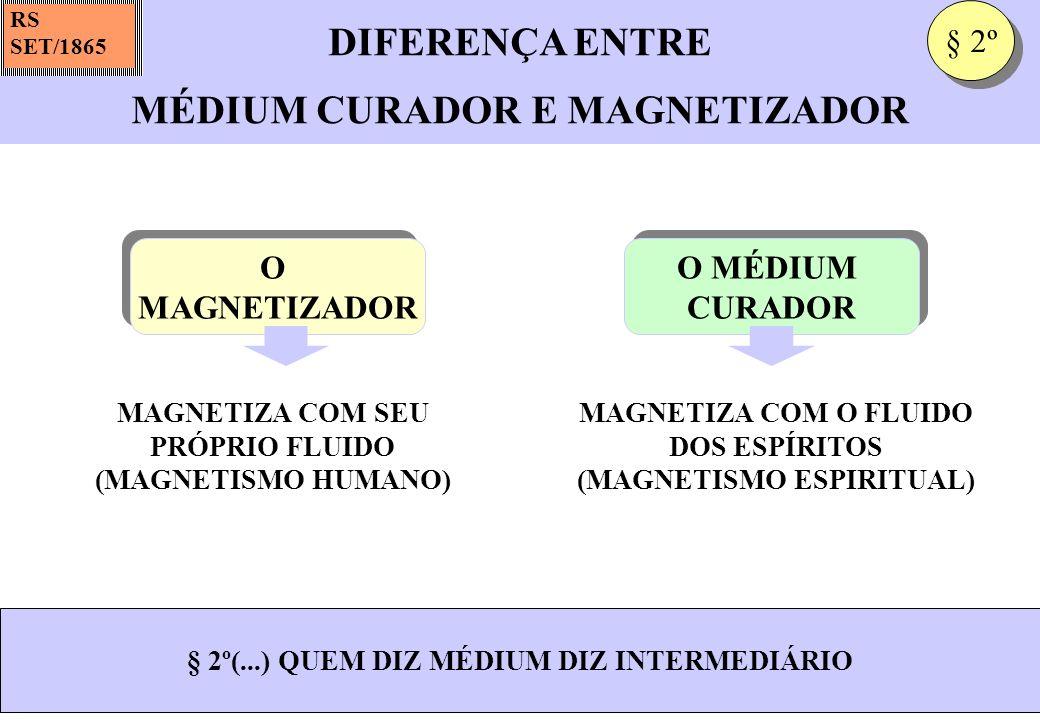 DIFERENÇA ENTRE MÉDIUM CURADOR E MAGNETIZADOR RS SET/1865 MAGNETIZA COM SEU PRÓPRIO FLUIDO (MAGNETISMO HUMANO) § 2º(...) QUEM DIZ MÉDIUM DIZ INTERMEDI