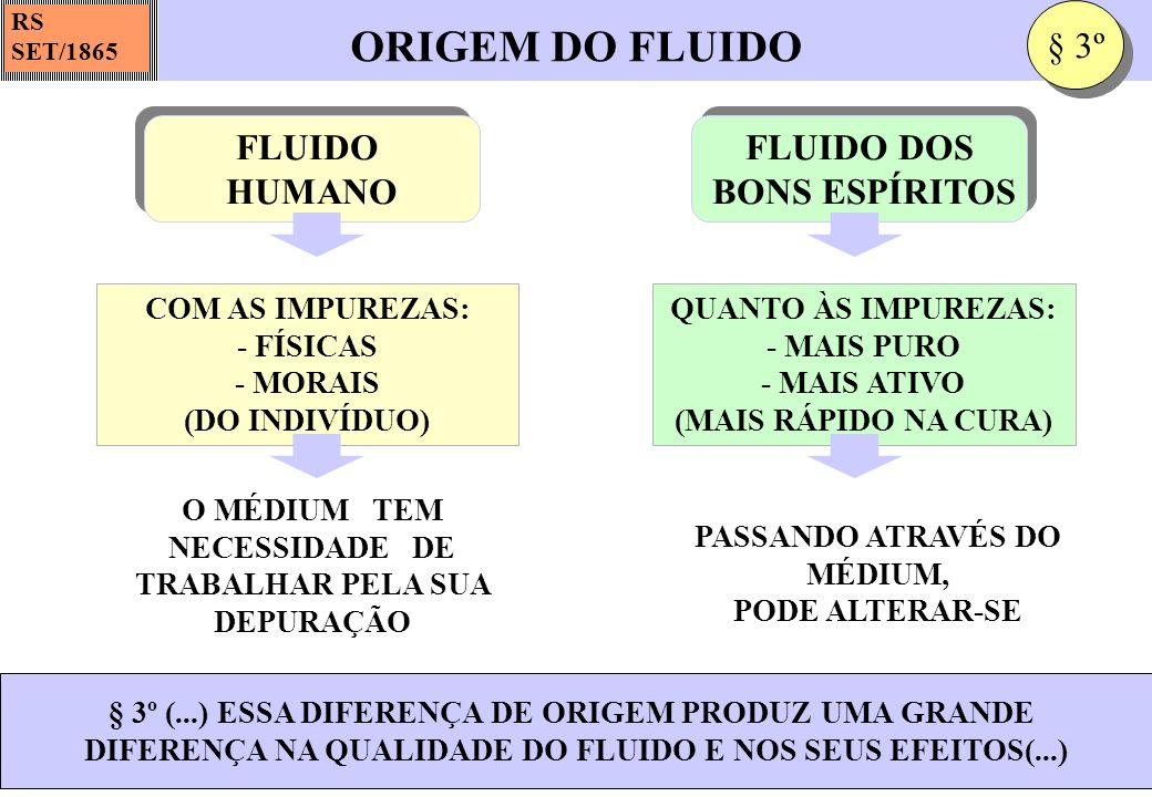QUALIDADES DOS FLUIDOS RS SET/1865 FUNÇÃO DAS QUALIDADES FÍSICAS E MORAIS DO INDIVÍDUO SALUTAR OU INSALUBRE: EM FUNÇÃO DAS QUALIDADES FÍSICAS E MORAIS DO INDIVÍDUO AS BOAS QUALIDADES MORAIS DO MAGNETIZADOR, IMPREGNA OS FLUIDOS DE MAIOR PODER REPARADOR § 4º (...) ASSIM, SERIA UM ERRO CONSIDERAR O MAGNETIZADOR COMO SIMPLES MÁQUINA DE TRANSMITIR FLUIDOS(...) FLUIDO HUMANO FLUIDO HUMANO FUNÇÃO DA ELEVAÇÃO DO ESPÍRITO MAIS OU MENOS PURO; MAIS OU MENOS BENFAZEJO: EM FUNÇÃO DA ELEVAÇÃO DO ESPÍRITO FLUIDO ESPIRITUAL FLUIDO ESPIRITUAL NO ESPÍRITO IMPURO, ANIMADO DE MÁS INTENÇÕES, PODE SER MALÉFICO § 4º