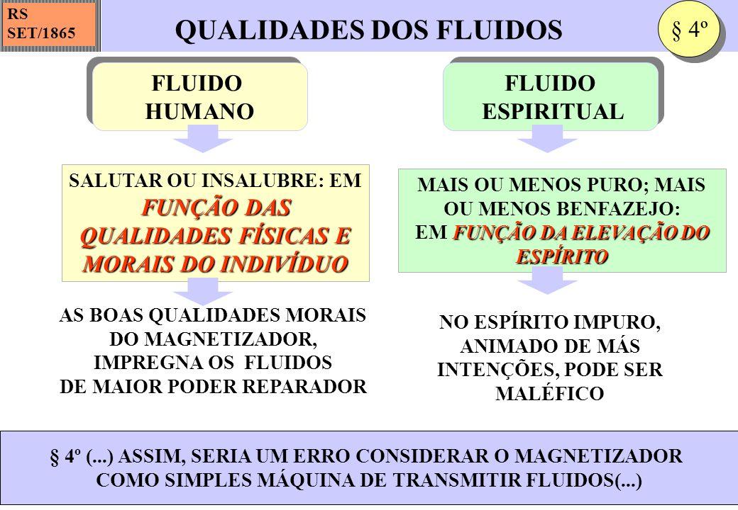 QUALIDADES DOS FLUIDOS RS SET/1865 FUNÇÃO DAS QUALIDADES FÍSICAS E MORAIS DO INDIVÍDUO SALUTAR OU INSALUBRE: EM FUNÇÃO DAS QUALIDADES FÍSICAS E MORAIS