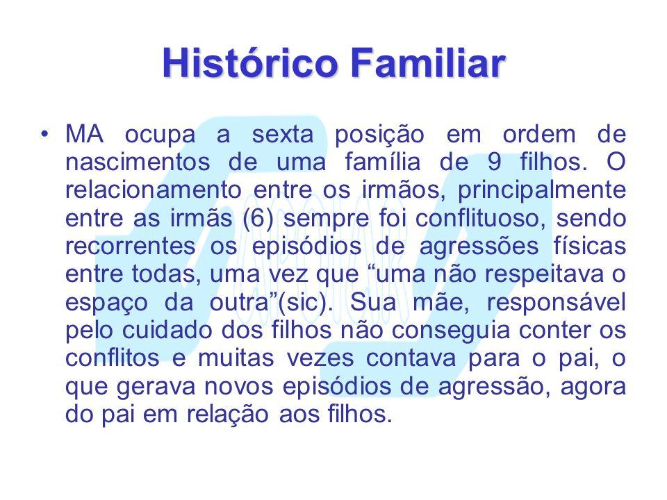Histórico Familiar MA ocupa a sexta posição em ordem de nascimentos de uma família de 9 filhos. O relacionamento entre os irmãos, principalmente entre