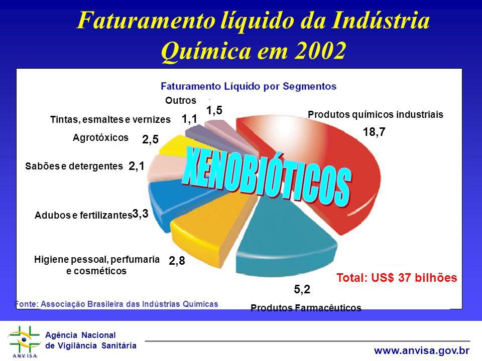 Agência Nacional de Vigilância Sanitária www.anvisa.gov.br Faturamento líquido da Indústria Química em 2002 Produtos Farmacêuticos 5,2 Higiene pessoal