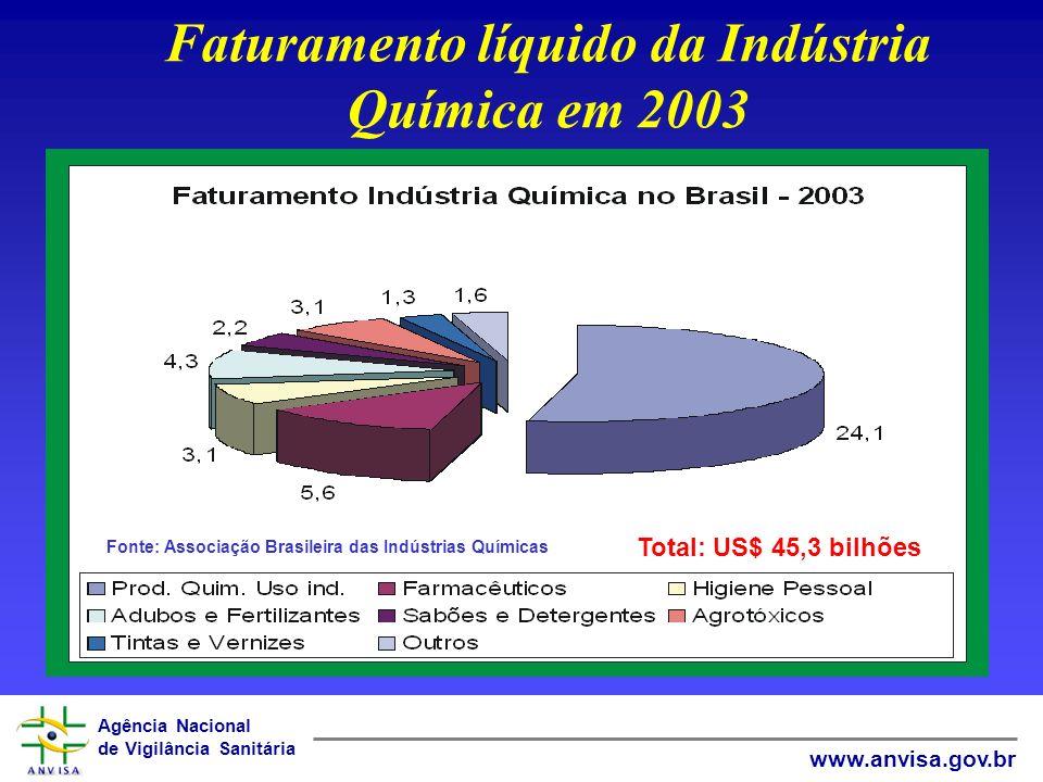 Agência Nacional de Vigilância Sanitária www.anvisa.gov.br Fonte: Associação Brasileira das Indústrias Químicas Total: US$ 45,3 bilhões Faturamento lí
