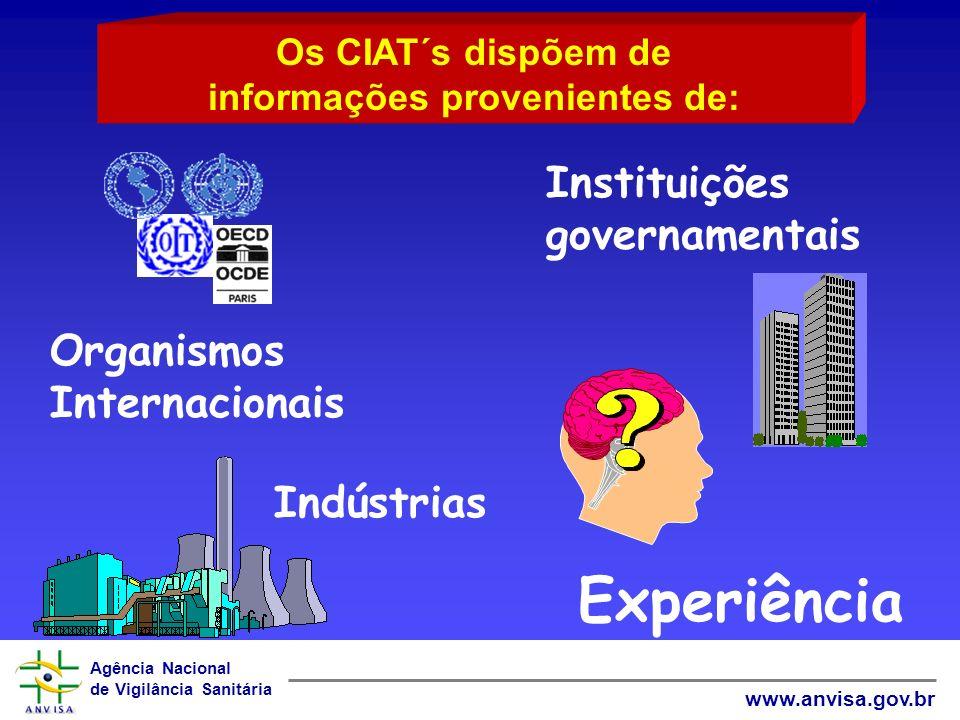 Agência Nacional de Vigilância Sanitária www.anvisa.gov.br Os CIAT´s dispõem de informações provenientes de: Indústrias Organismos Internacionais Expe
