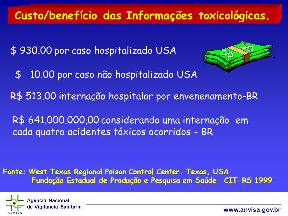 Agência Nacional de Vigilância Sanitária www.anvisa.gov.br $ 930.00 por caso hospitalizado USA $ 10.00 por caso não hospitalizado USA Fonte: West Texa