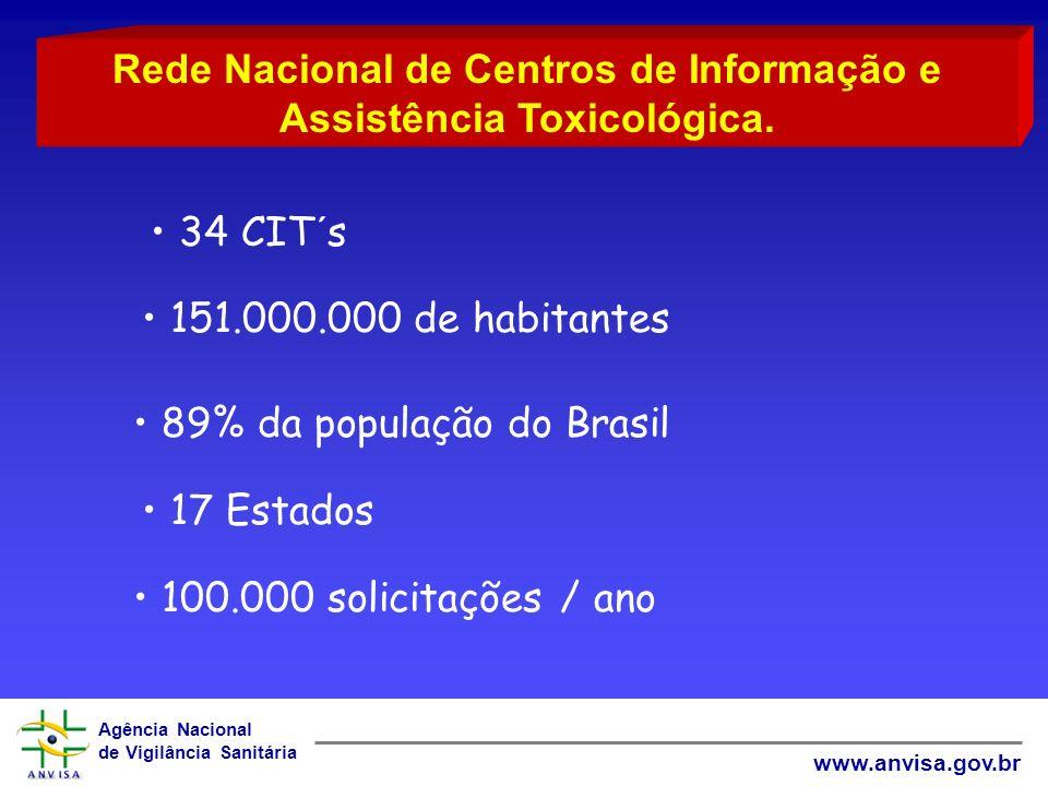 Agência Nacional de Vigilância Sanitária www.anvisa.gov.br 34 CIT´s 151.000.000 de habitantes 89% da população do Brasil 17 Estados 100.000 solicitaçõ