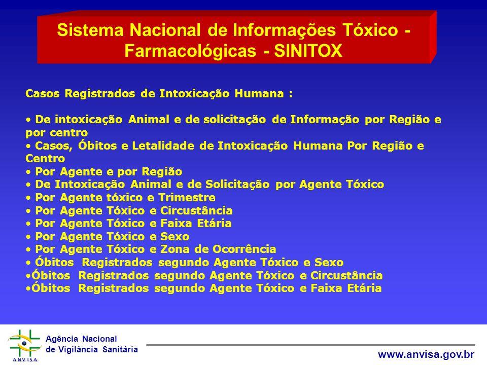 Agência Nacional de Vigilância Sanitária www.anvisa.gov.br Casos Registrados de Intoxicação Humana : De intoxicação Animal e de solicitação de Informa