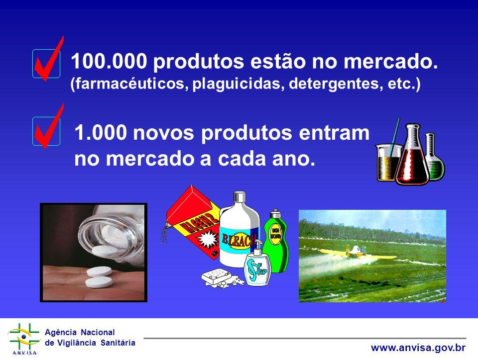 Agência Nacional de Vigilância Sanitária www.anvisa.gov.br 100.000 produtos estão no mercado. (farmacéuticos, plaguicidas, detergentes, etc.) 1.000 no