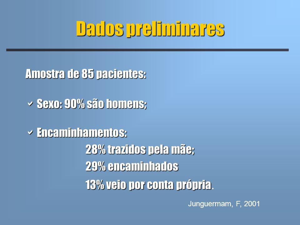 Dados preliminares Amostra de 85 pacientes: Sexo: 90% são homens; Sexo: 90% são homens; Encaminhamentos: Encaminhamentos: 28% trazidos pela mãe; 29% e