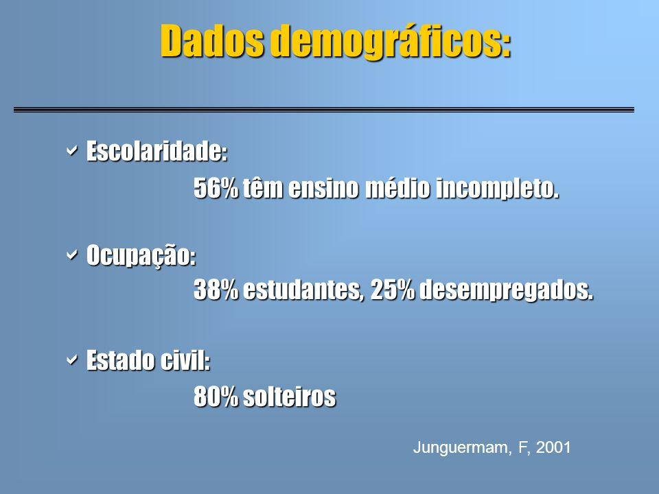 Dados demográficos: Escolaridade: Escolaridade: 56% têm ensino médio incompleto. Ocupação: Ocupação: 38% estudantes, 25% desempregados. Estado civil: