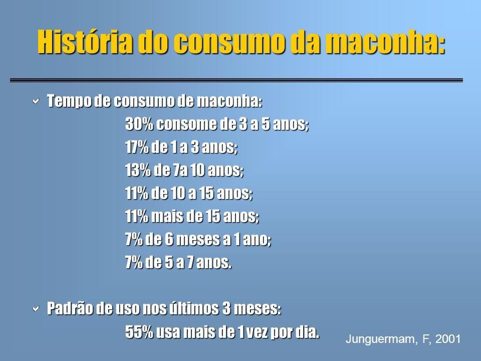 História do consumo da maconha: Tempo de consumo de maconha: Tempo de consumo de maconha: 30% consome de 3 a 5 anos; 17% de 1 a 3 anos; 13% de 7a 10 a