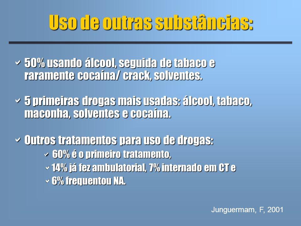 Uso de outras substâncias: 50% usando álcool, seguida de tabaco e raramente cocaína/ crack, solventes. 50% usando álcool, seguida de tabaco e rarament