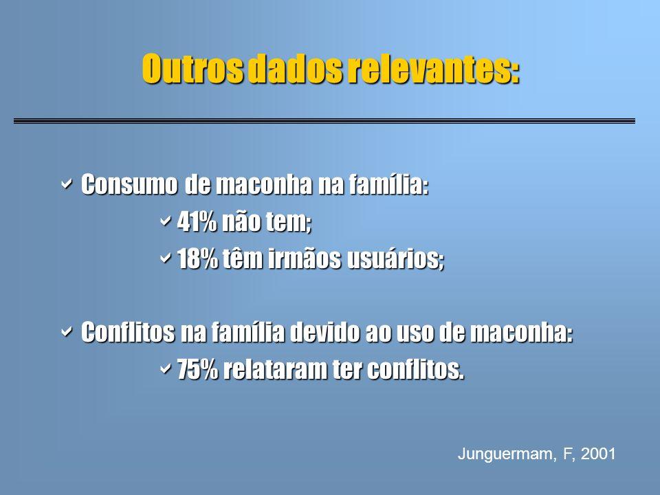 Outros dados relevantes: Consumo de maconha na família: Consumo de maconha na família: 41% não tem; 41% não tem; 18% têm irmãos usuários; 18% têm irmã