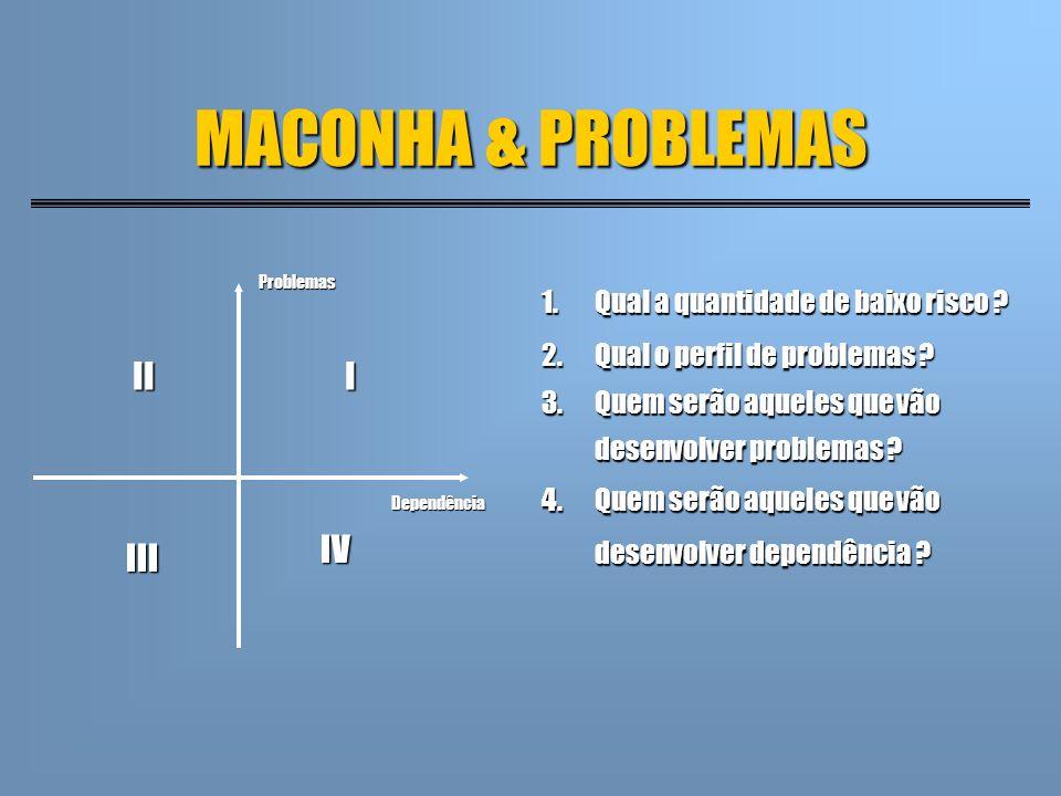 MACONHA & PROBLEMAS Dependência Problemas III III IV 1.Qual a quantidade de baixo risco ? 2.Qual o perfil de problemas ? 3.Quem serão aqueles que vão
