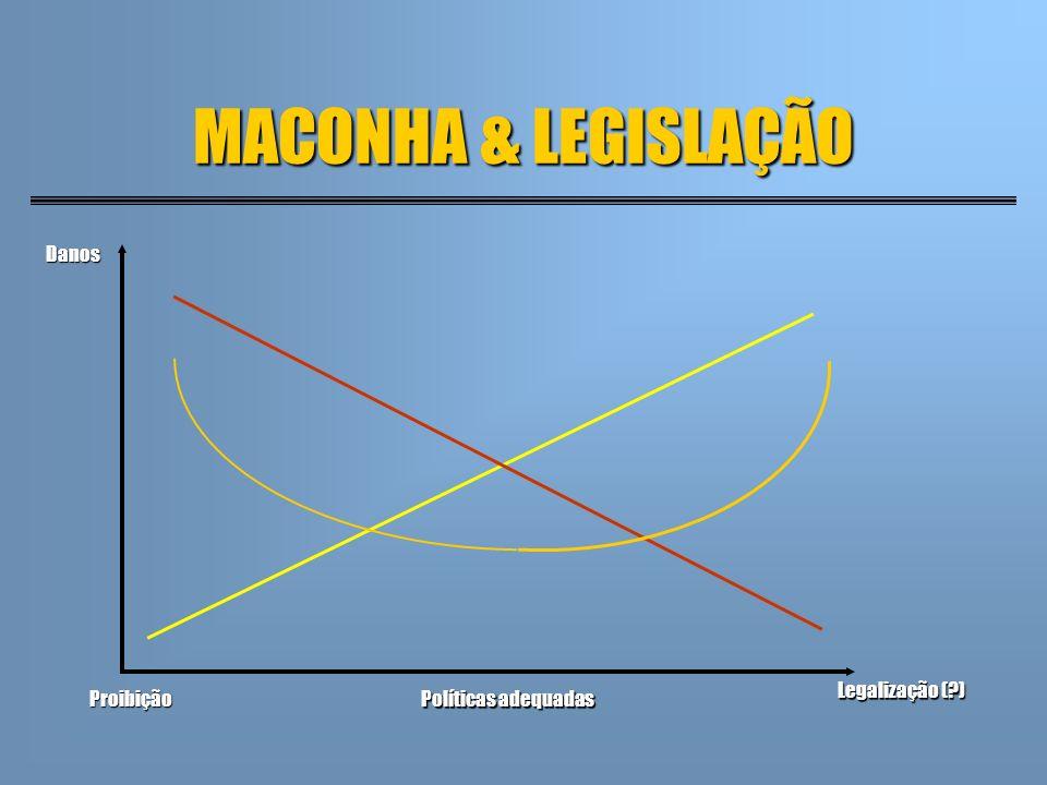 MACONHA & LEGISLAÇÃO Políticas adequadas Proibição Legalização (?) Danos