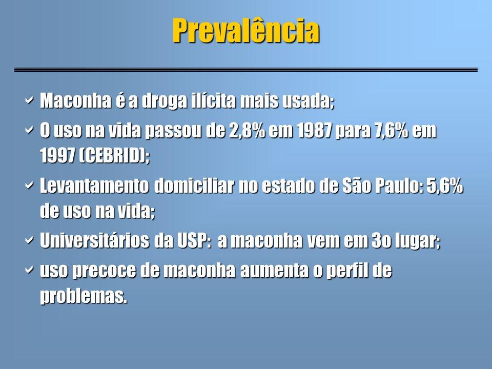 Prevalência Maconha é a droga ilícita mais usada; Maconha é a droga ilícita mais usada; O uso na vida passou de 2,8% em 1987 para 7,6% em 1997 (CEBRID