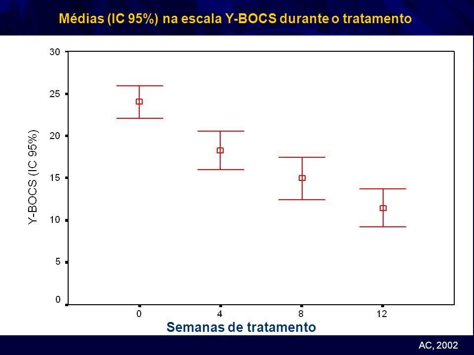 AC, 2002 Semanas de tratamento Médias (IC 95%) na escala Y-BOCS durante o tratamento