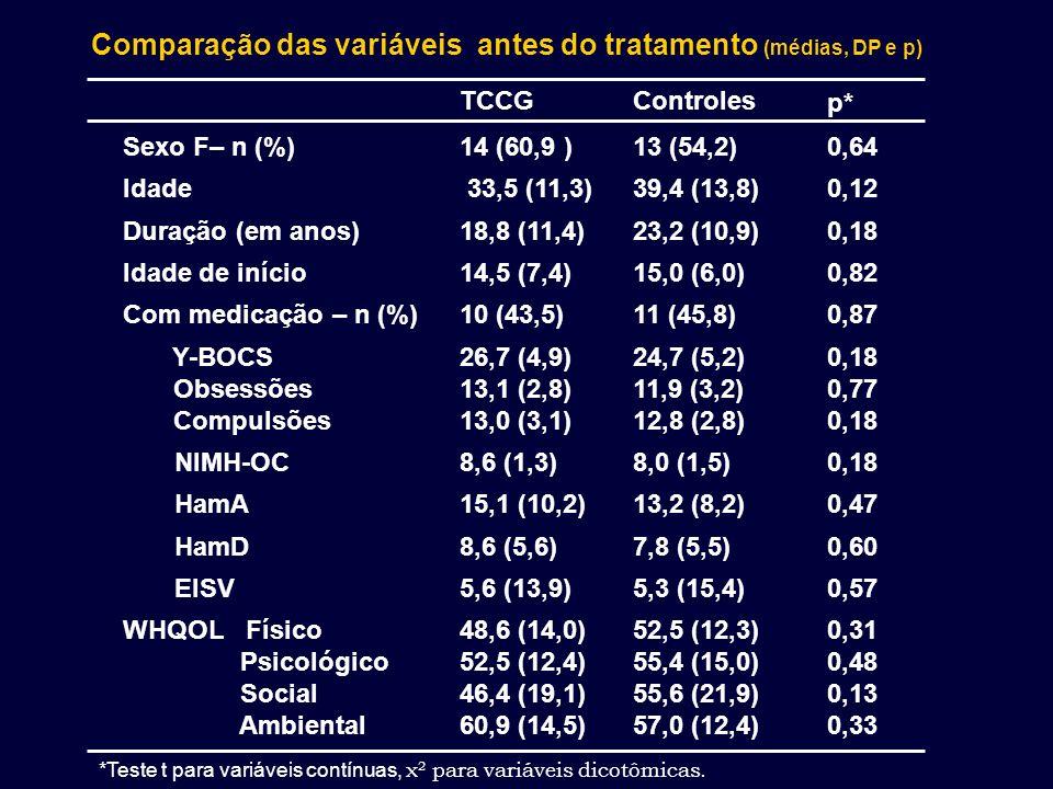 Comparação das variáveis antes do tratamento (médias, DP e p) *Teste t para variáveis contínuas, χ 2 para variáveis dicotômicas. TCCGControles p* Sexo