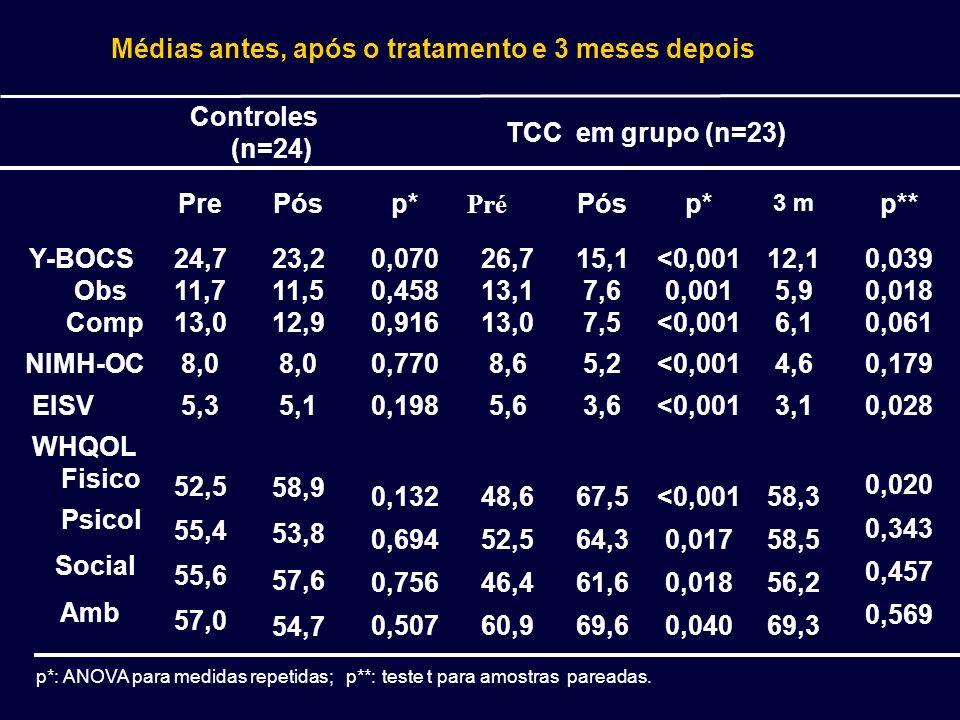 Médias antes, após o tratamento e 3 meses depois p*: ANOVA para medidas repetidas; p**: teste t para amostras pareadas. Controles (n=24) TCC em grupo