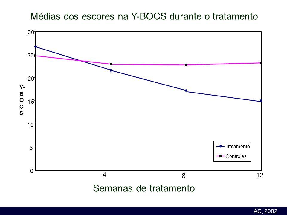 Tratamento 0 5 10 15 20 25 30 Y- B O C S Tratamento Controles 4 8 12 Semanas de tratamento AC, 2002 Médias dos escores na Y-BOCS durante o tratamento