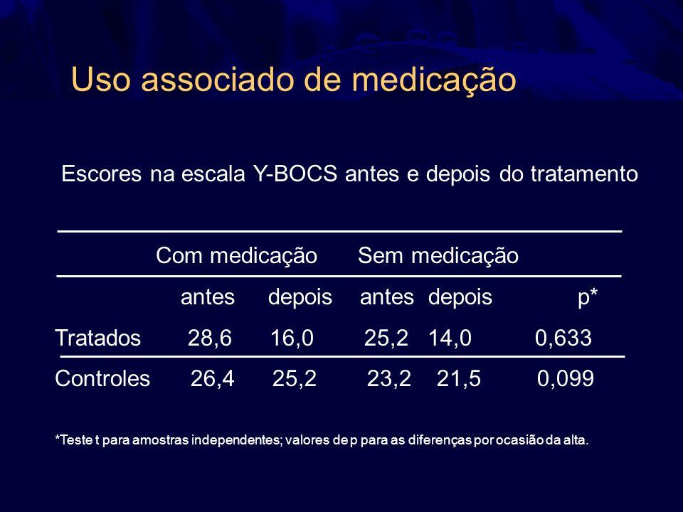 Uso associado de medicação Escores na escala Y-BOCS antes e depois do tratamento Com medicação Sem medicação antes depois antes depois p* Tratados 28,
