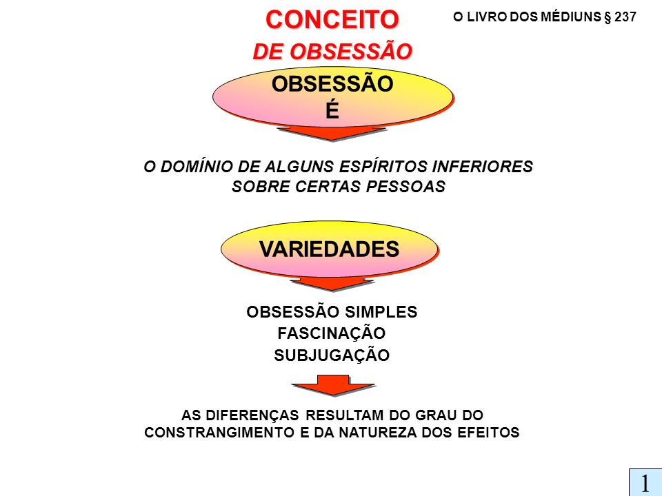 CONCEITO DE OBSESSÃO OBSESSÃO É OBSESSÃO É O DOMÍNIO DE ALGUNS ESPÍRITOS INFERIORES SOBRE CERTAS PESSOAS VARIEDADES OBSESSÃO SIMPLES FASCINAÇÃO SUBJUG