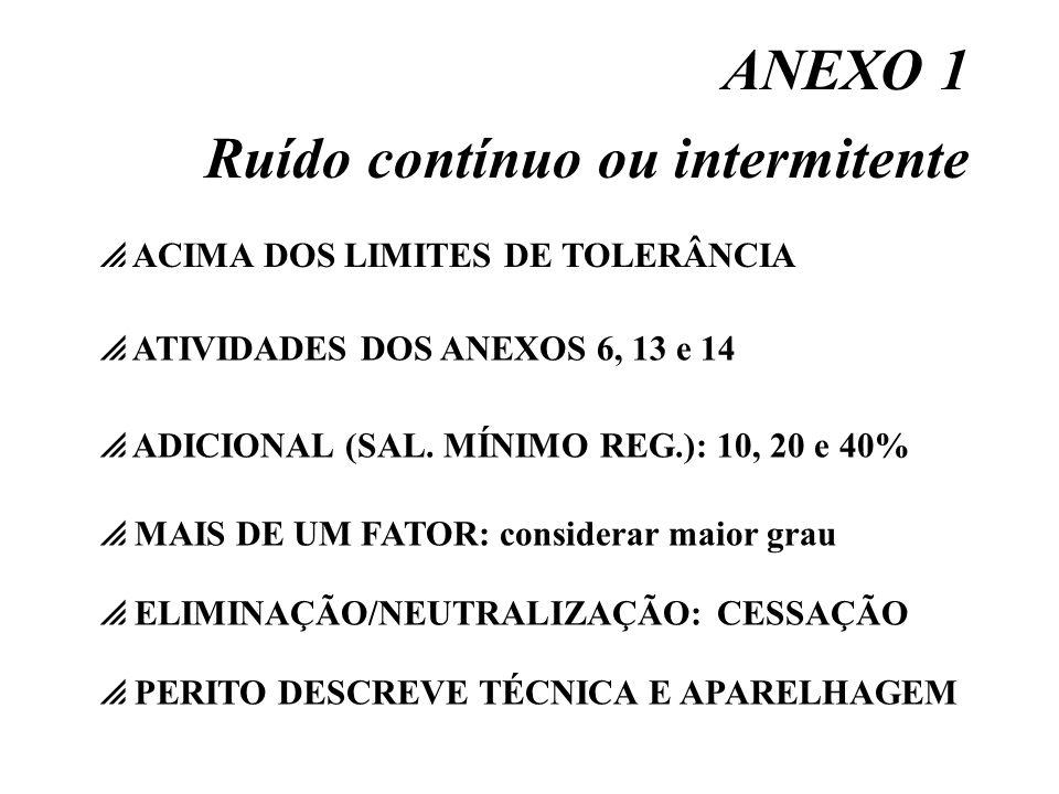ANEXO 1 Ruído contínuo ou intermitente ATIVIDADES DOS ANEXOS 6, 13 e 14 ADICIONAL (SAL. MÍNIMO REG.): 10, 20 e 40% ACIMA DOS LIMITES DE TOLERÂNCIA MAI