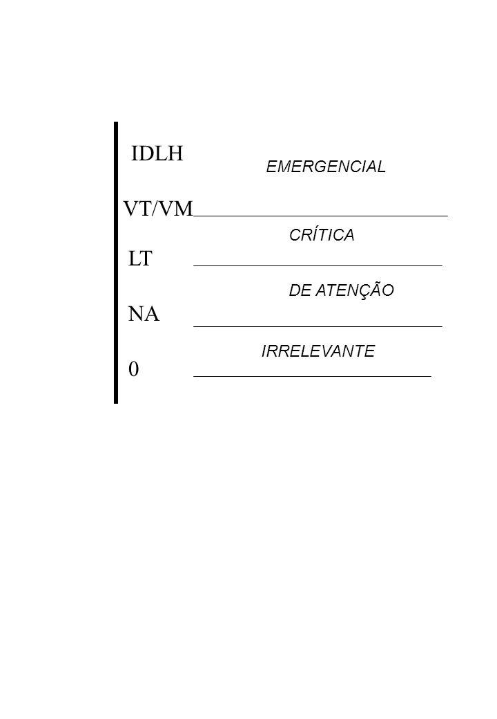 IDLH VT/VM LT NA 0 EMERGENCIAL CRÍTICA DE ATENÇÃO IRRELEVANTE