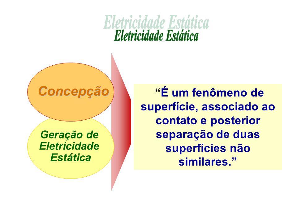 É um fenômeno de superfície, associado ao contato e posterior separação de duas superfícies não similares. Geração de Eletricidade Estática Concepção