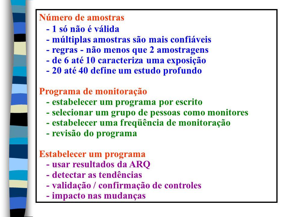 Número de amostras - 1 só não é válida - múltiplas amostras são mais confiáveis - regras - não menos que 2 amostragens - de 6 até 10 caracteriza uma exposição - 20 até 40 define um estudo profundo Programa de monitoração - estabelecer um programa por escrito - selecionar um grupo de pessoas como monitores - estabelecer uma freqüência de monitoração - revisão do programa Estabelecer um programa - usar resultados da ARQ - detectar as tendências - validação / confirmação de controles - impacto nas mudanças