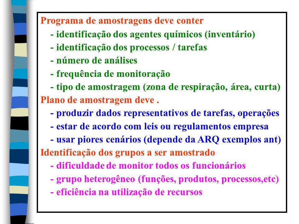 Programa de amostragens deve conter - identificação dos agentes químicos (inventário) - identificação dos processos / tarefas - número de análises - frequência de monitoração - tipo de amostragem (zona de respiração, área, curta) Plano de amostragem deve.