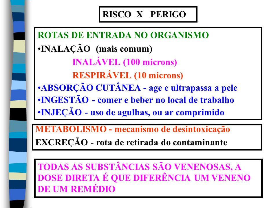 RISCO X PERIGO ROTAS DE ENTRADA NO ORGANISMO INALAÇÃO (mais comum) INALÁVEL (100 microns) RESPIRÁVEL (10 microns) ABSORÇÃO CUTÂNEA - age e ultrapassa a pele INGESTÃO - comer e beber no local de trabalho INJEÇÃO - uso de agulhas, ou ar comprimido METABOLISMO - mecanismo de desintoxicação EXCREÇÃO - rota de retirada do contaminante TODAS AS SUBSTÂNCIAS SÃO VENENOSAS, A DOSE DIRETA É QUE DIFERÊNCIA UM VENENO DE UM REMÉDIO