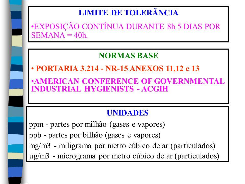 LIMITE DE TOLERÃNCIA EXPOSIÇÃO CONTÍNUA DURANTE 8h 5 DIAS POR SEMANA = 40h.