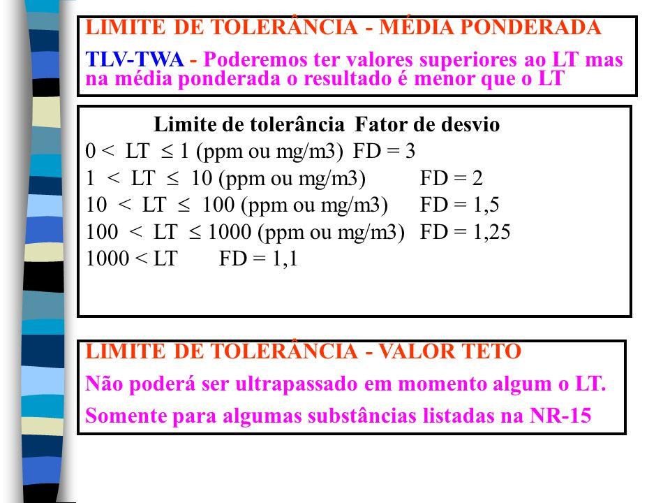 LIMITE DE TOLERÂNCIA - MÉDIA PONDERADA TLV-TWA - Poderemos ter valores superiores ao LT mas na média ponderada o resultado é menor que o LT Limite de tolerânciaFator de desvio 0 < LT 1 (ppm ou mg/m3)FD = 3 1 < LT 10 (ppm ou mg/m3)FD = 2 10 < LT 100 (ppm ou mg/m3)FD = 1,5 100 < LT 1000 (ppm ou mg/m3)FD = 1,25 1000 < LTFD = 1,1 LIMITE DE TOLERÂNCIA - VALOR TETO Não poderá ser ultrapassado em momento algum o LT.