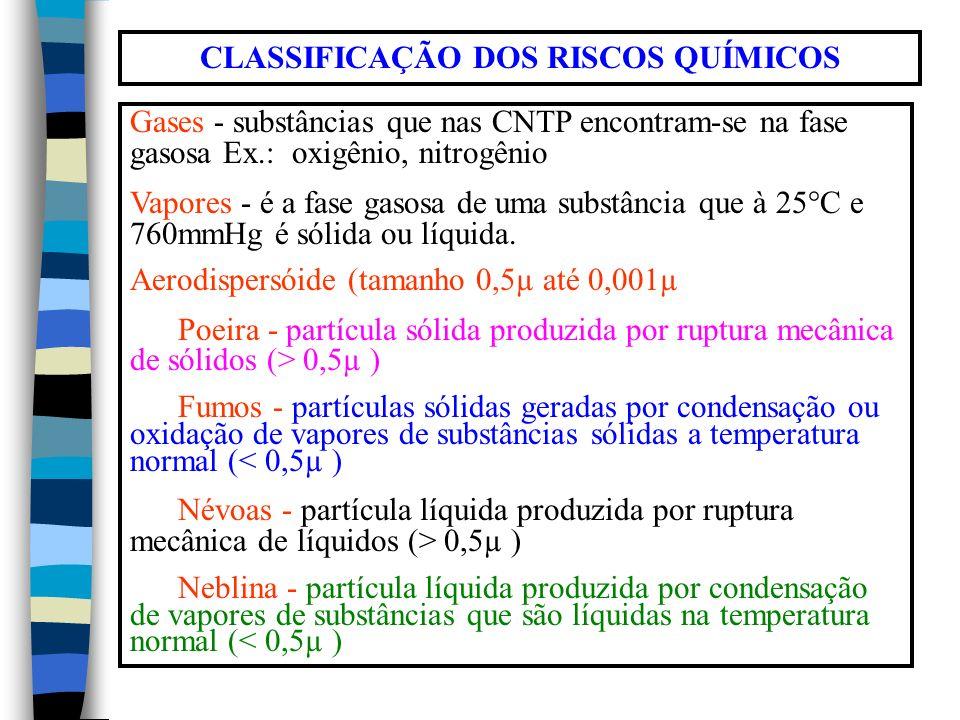 CLASSIFICAÇÃO DOS RISCOS QUÍMICOS Gases - substâncias que nas CNTP encontram-se na fase gasosa Ex.: oxigênio, nitrogênio Vapores - é a fase gasosa de uma substância que à 25°C e 760mmHg é sólida ou líquida.