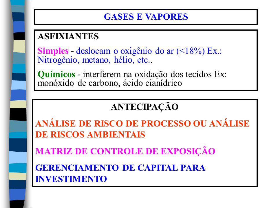GASES E VAPORES ASFIXIANTES Simples - deslocam o oxigênio do ar (<18%) Ex.: Nitrogênio, metano, hélio, etc..