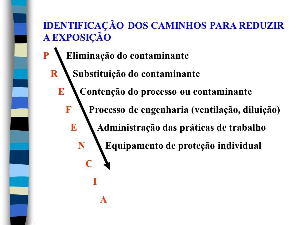 IDENTIFICAÇÃO DOS CAMINHOS PARA REDUZIR A EXPOSIÇÃO P Eliminação do contaminante R Substituição do contaminante E Contenção do processo ou contaminante F Processo de engenharia (ventilação, diluição) E Administração das práticas de trabalho N Equipamento de proteção individual C I A
