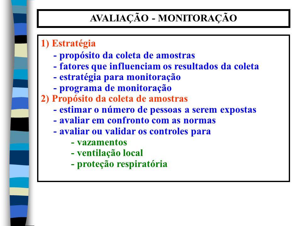 AVALIAÇÃO - MONITORAÇÃO 1) Estratégia - propósito da coleta de amostras - fatores que influenciam os resultados da coleta - estratégia para monitoração - programa de monitoração 2) Propósito da coleta de amostras - estimar o número de pessoas a serem expostas - avaliar em confronto com as normas - avaliar ou validar os controles para - vazamentos - ventilação local - proteção respiratória