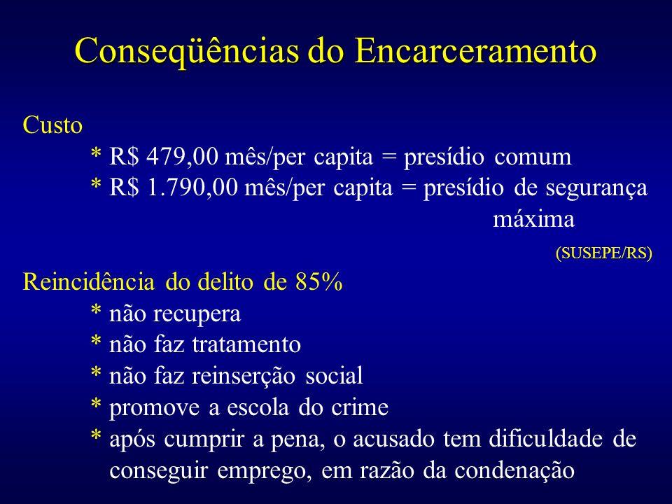 Conseqüências do Encarceramento Custo * R$ 479,00 mês/per capita = presídio comum * R$ 1.790,00 mês/per capita = presídio de segurança máxima (SUSEPE/