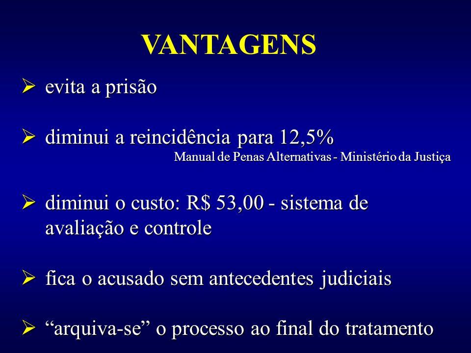 VANTAGENS evita a prisão evita a prisão diminui a reincidência para 12,5% diminui a reincidência para 12,5% Manual de Penas Alternativas - Ministério