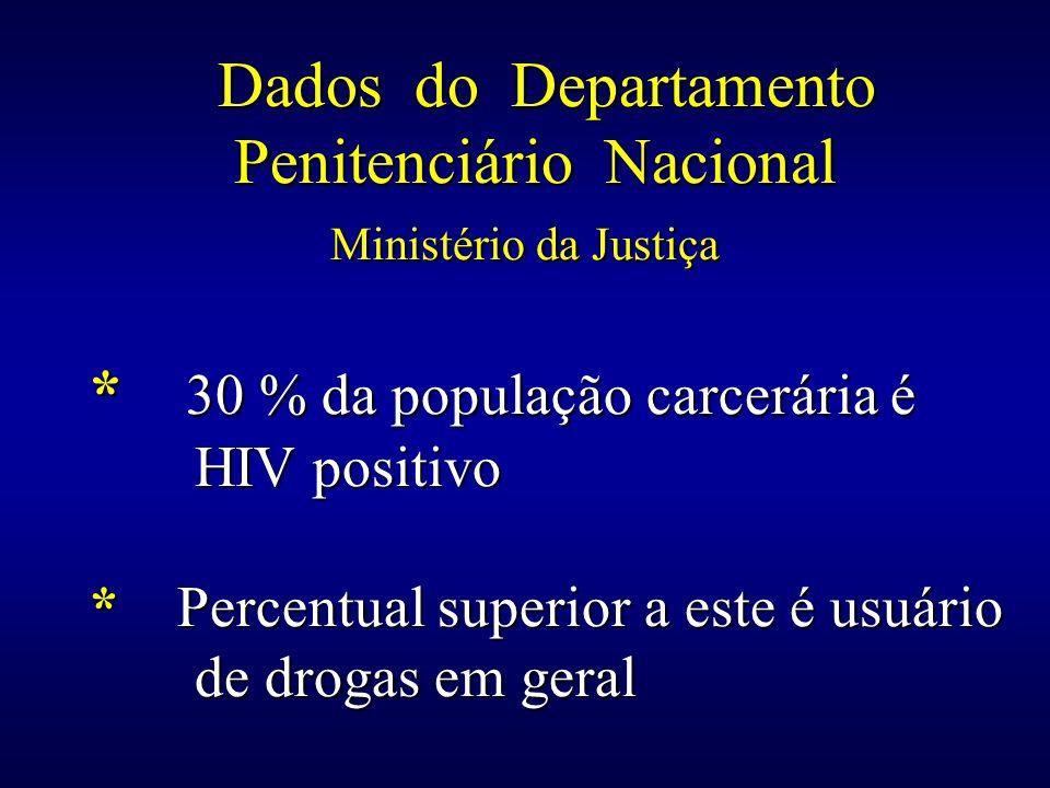 Dados do Departamento Penitenciário Nacional Ministério da Justiça * 30 % da população carcerária é HIV positivo * Percentual superior a este é usuári