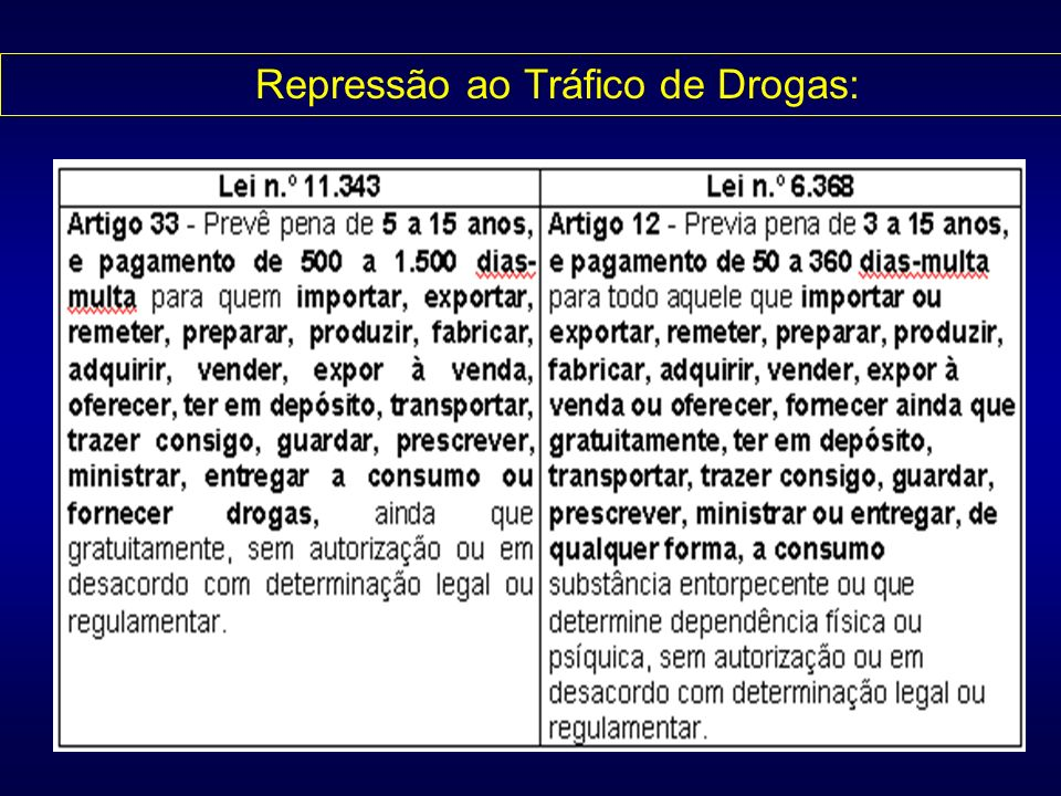 Repressão ao Tráfico de Drogas:
