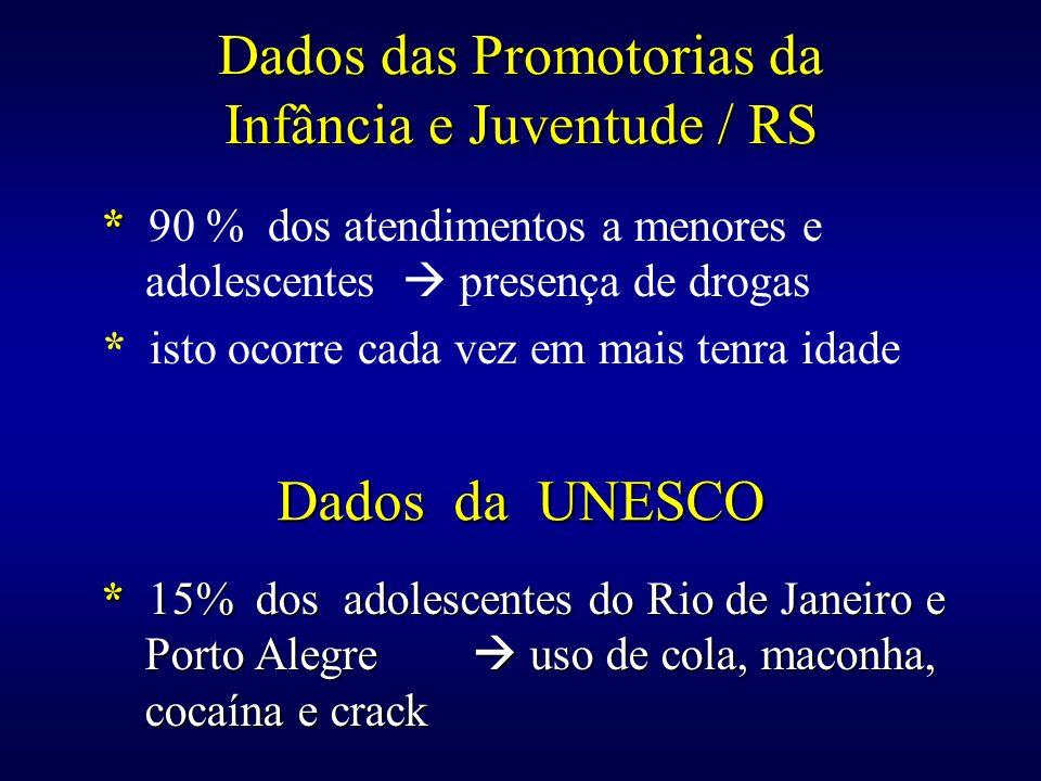 Dados da UNESCO os alunos têm sua primeira experiência com drogas pouco antes dos 15 anos 4 % dos estudantes entrevistados em Porto Alegre e 3 % dos entrevistados no Rio de Janeiro e Brasília já usaram drogas injetáveis 59 % dos entrevistados no Rio de Janeiro bebem com freqüência ou ocasionalmente 35 % deles fumam